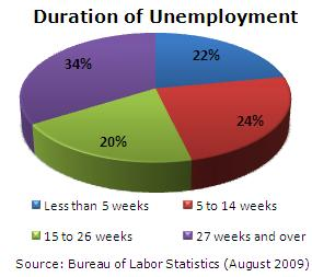 Duration of Employment Graph